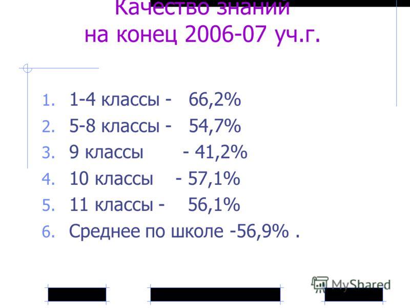 Качество знаний на конец 2006-07 уч.г. 1. 1-4 классы - 66,2% 2. 5-8 классы - 54,7% 3. 9 классы - 41,2% 4. 10 классы - 57,1% 5. 11 классы - 56,1% 6. Среднее по школе -56,9%.