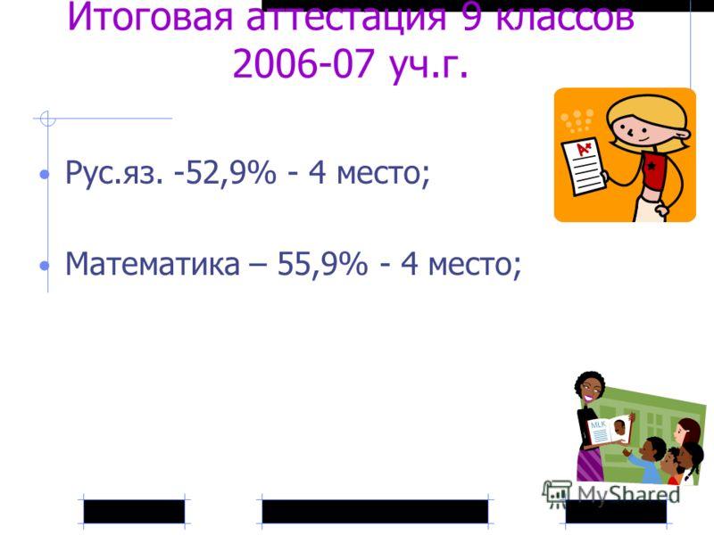Итоговая аттестация 9 классов 2006-07 уч.г. Рус.яз. -52,9% - 4 место; Математика – 55,9% - 4 место;