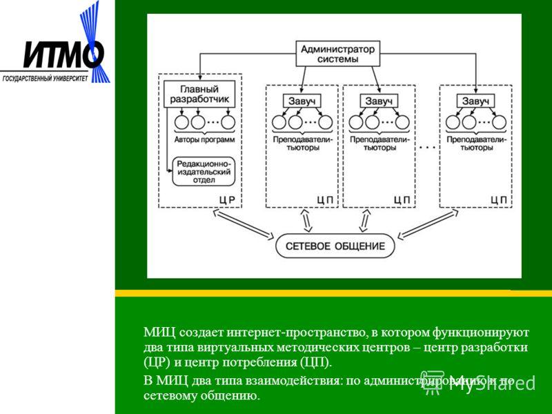 МИЦ создает интернет-пространство, в котором функционируют два типа виртуальных методических центров – центр разработки (ЦР) и центр потребления (ЦП). В МИЦ два типа взаимодействия: по администрированию и по сетевому общению.