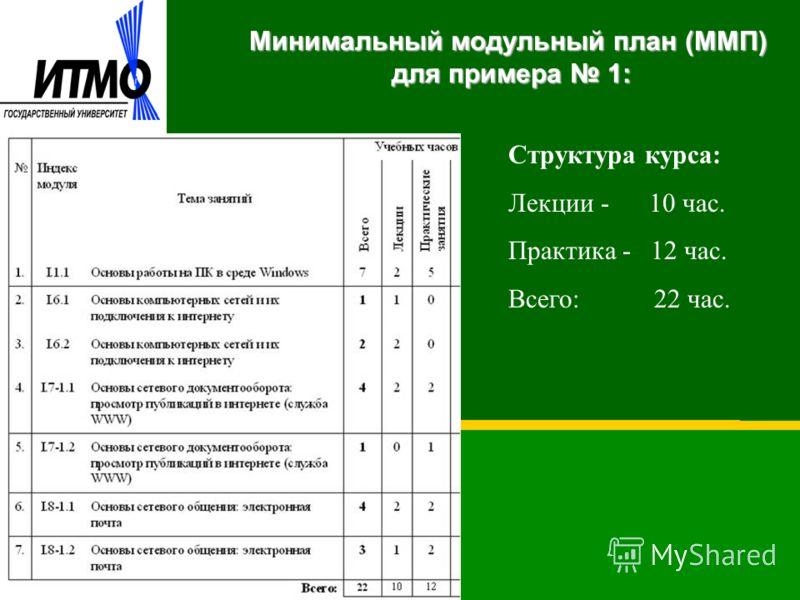 Минимальный модульный план (ММП) для примера 1: Структура курса: Лекции - 10 час. Практика - 12 час. Всего: 22 час.