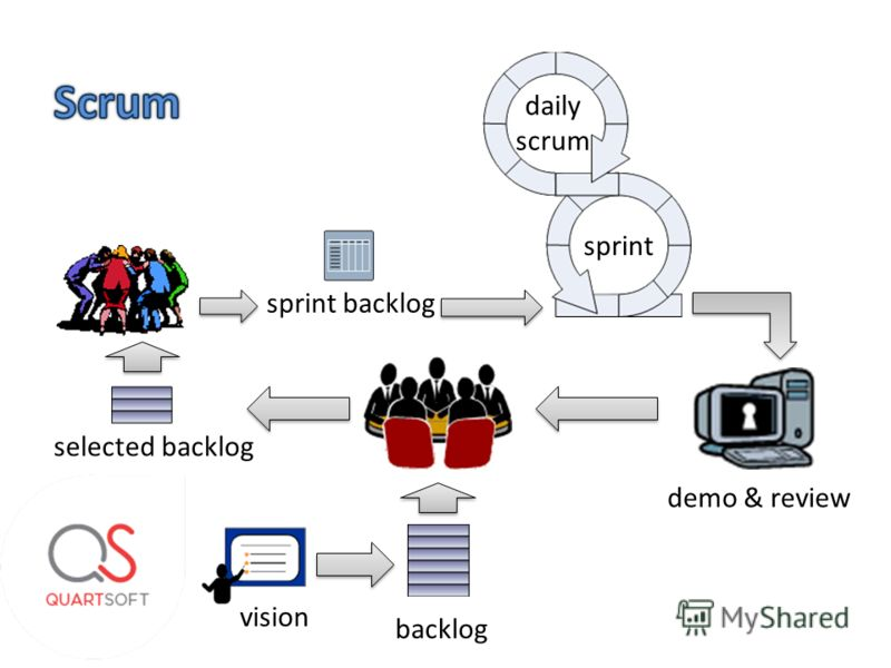 vision backlog selected backlog sprint backlog sprint daily scrum demo & review