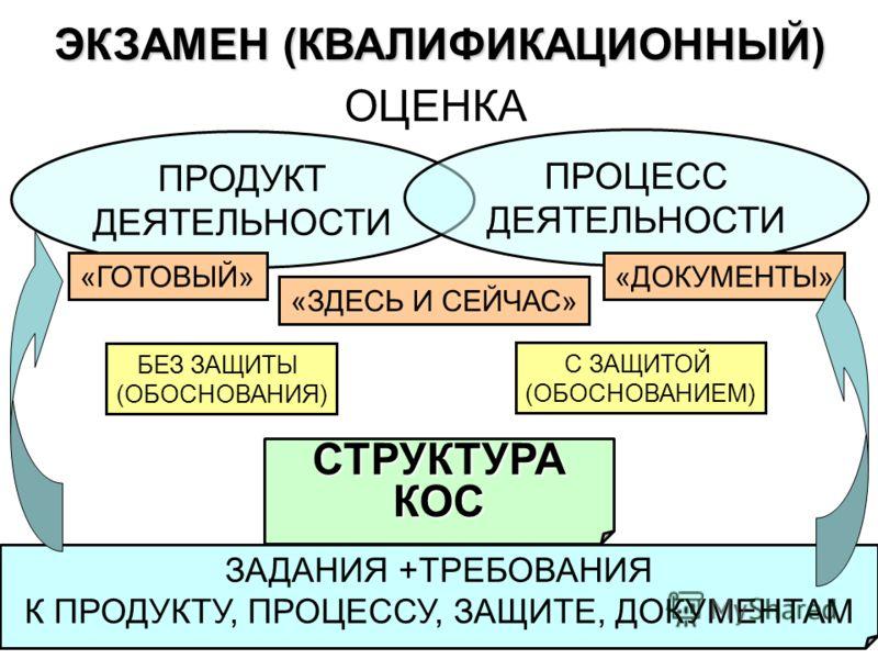 ЭКЗАМЕН (КВАЛИФИКАЦИОННЫЙ) ОЦЕНКА ЗАДАНИЯ +ТРЕБОВАНИЯ К ПРОДУКТУ, ПРОЦЕССУ, ЗАЩИТЕ, ДОКУМЕНТАМ ПРОДУКТ ДЕЯТЕЛЬНОСТИ ПРОЦЕСС ДЕЯТЕЛЬНОСТИ «ГОТОВЫЙ» «ЗДЕСЬ И СЕЙЧАС» «ДОКУМЕНТЫ» С ЗАЩИТОЙ (ОБОСНОВАНИЕМ) БЕЗ ЗАЩИТЫ (ОБОСНОВАНИЯ) СТРУКТУРАКОС