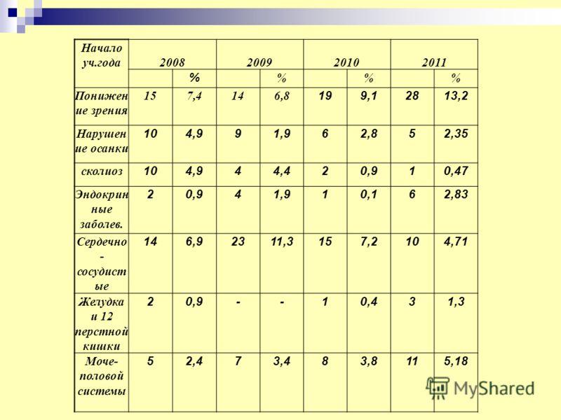 Начало уч.года 2008200920102011 % % % % Понижен ие зрения 157,4146,8 199,12813,2 Нарушен ие осанки 104,991,962,852,35 сколиоз 104,944,420,910,47 Эндокрин ные заболев. 20,941,910,162,83 Сердечно - сосудист ые 146,92311,3157,2104,71 Желудка и 12 перстн