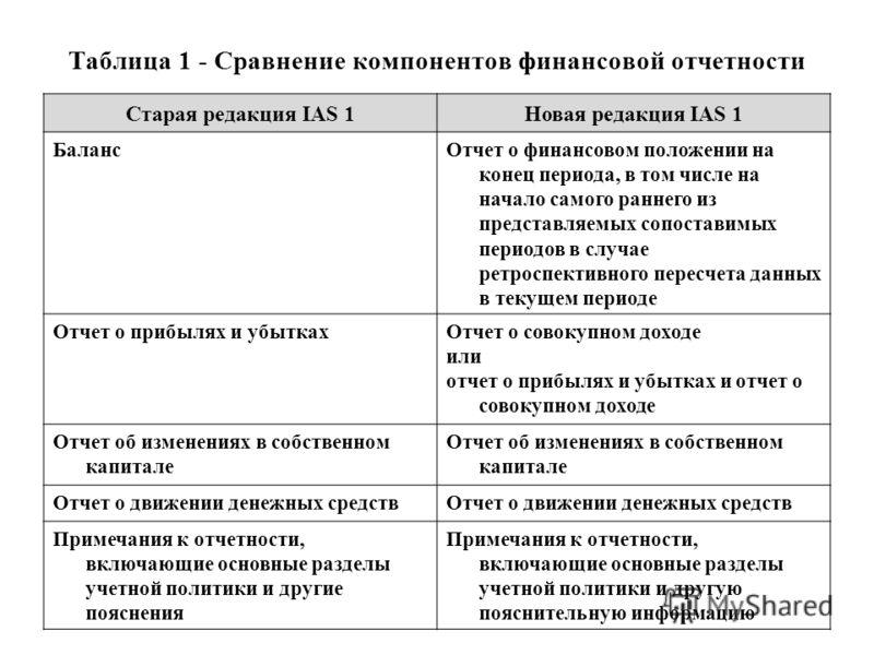 Таблица 1 - Сравнение компонентов финансовой отчетности Старая редакция IAS 1Новая редакция IAS 1 БалансОтчет о финансовом положении на конец периода, в том числе на начало самого раннего из представляемых сопоставимых периодов в случае ретроспективн