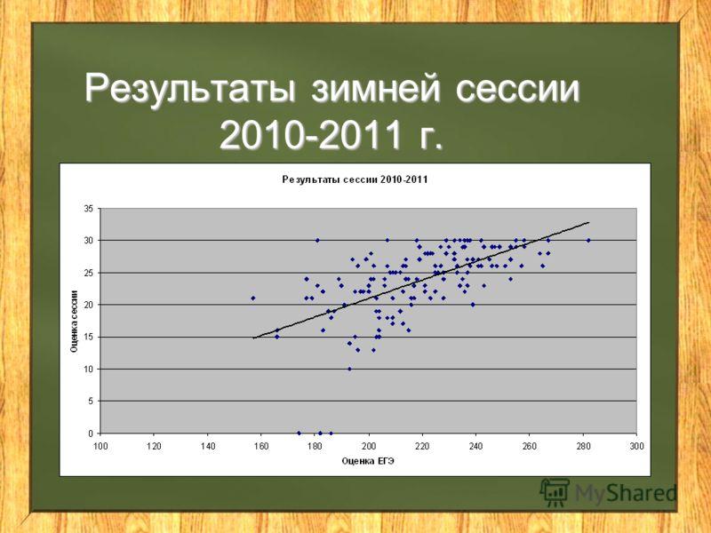 Результаты зимней сессии 2010-2011 г.