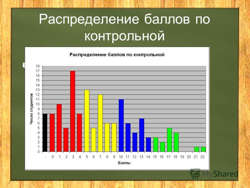 Распределение баллов по контрольной аллы контрольной