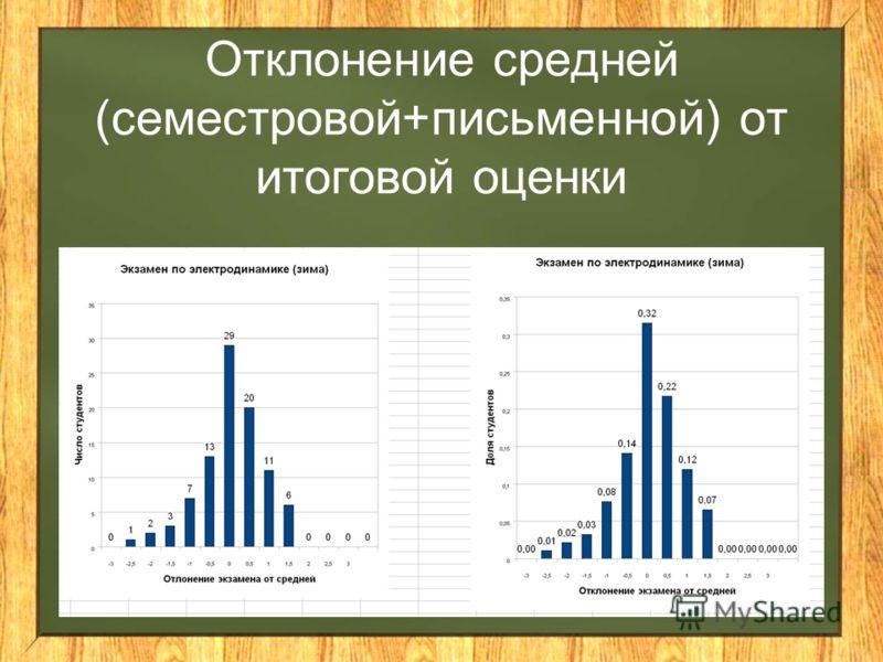 Отклонение средней (семестровой+письменной) от итоговой оценки