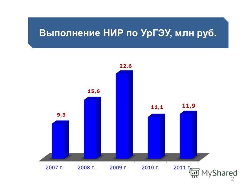 2 Выполнение НИР по УрГЭУ, млн руб.