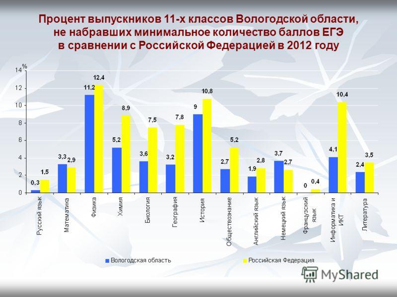 Процент выпускников 11-х классов Вологодской области, не набравших минимальное количество баллов ЕГЭ в сравнении с Российской Федерацией в 2012 году