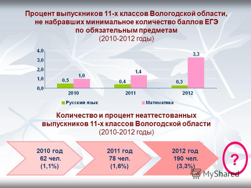 Процент выпускников 11-х классов Вологодской области, не набравших минимальное количество баллов ЕГЭ по обязательным предметам (2010-2012 годы) Количество и процент неаттестованных выпускников 11-х классов Вологодской области (2010-2012 годы) 2011 го