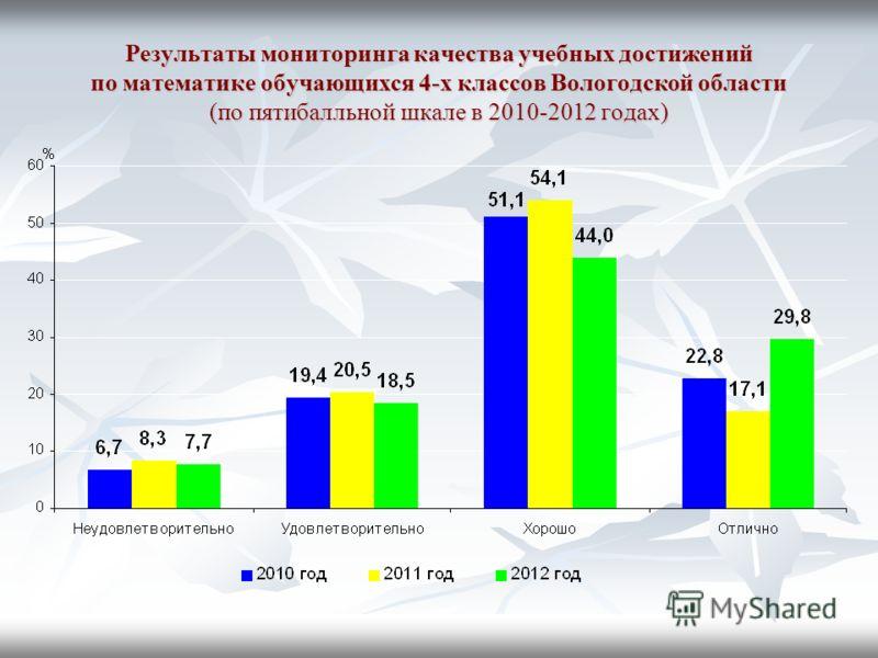 Результаты мониторинга качества учебных достижений по математике обучающихся 4-х классов Вологодской области (по пятибалльной шкале в 2010-2012 годах)