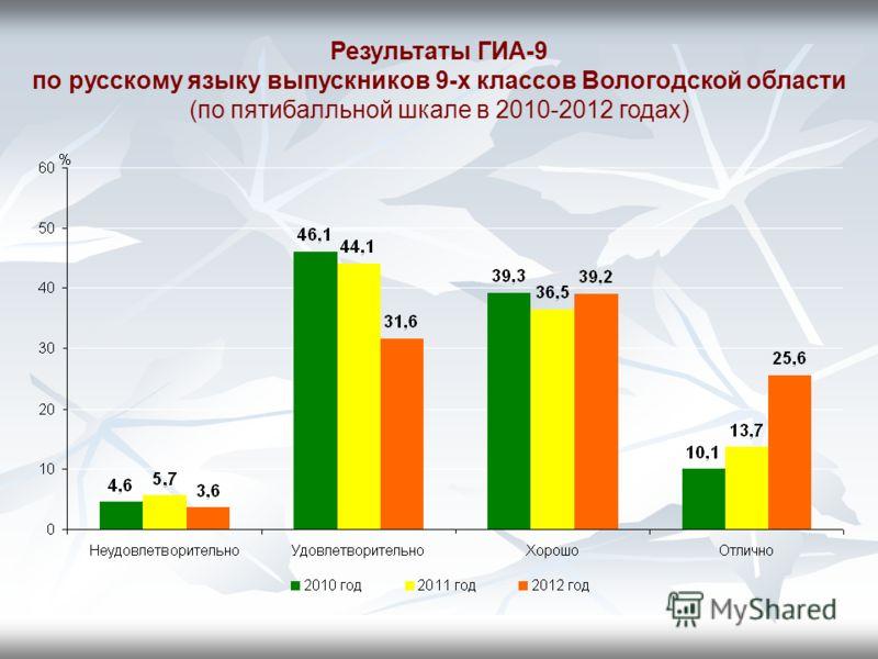 Результаты ГИА-9 по русскому языку выпускников 9-х классов Вологодской области (по пятибалльной шкале в 2010-2012 годах)
