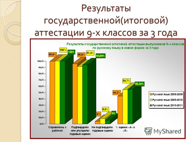 Результаты государственной ( итоговой ) аттестации 9- х классов за 3 года