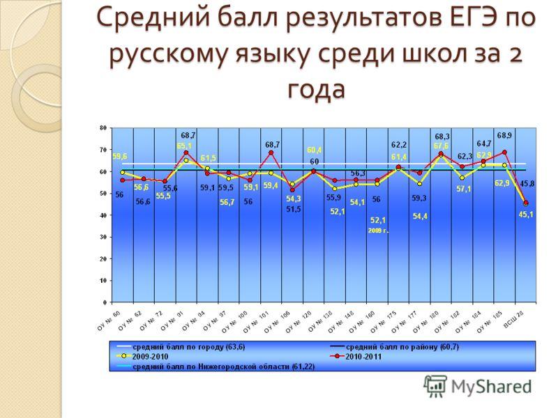 Средний балл результатов ЕГЭ по русскому языку среди школ за 2 года