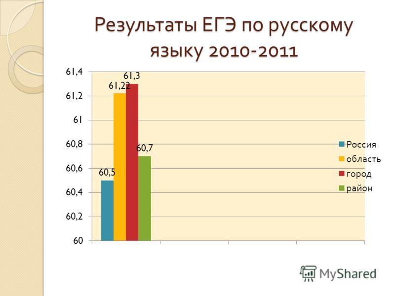 Результаты ЕГЭ по русскому языку 2010-2011
