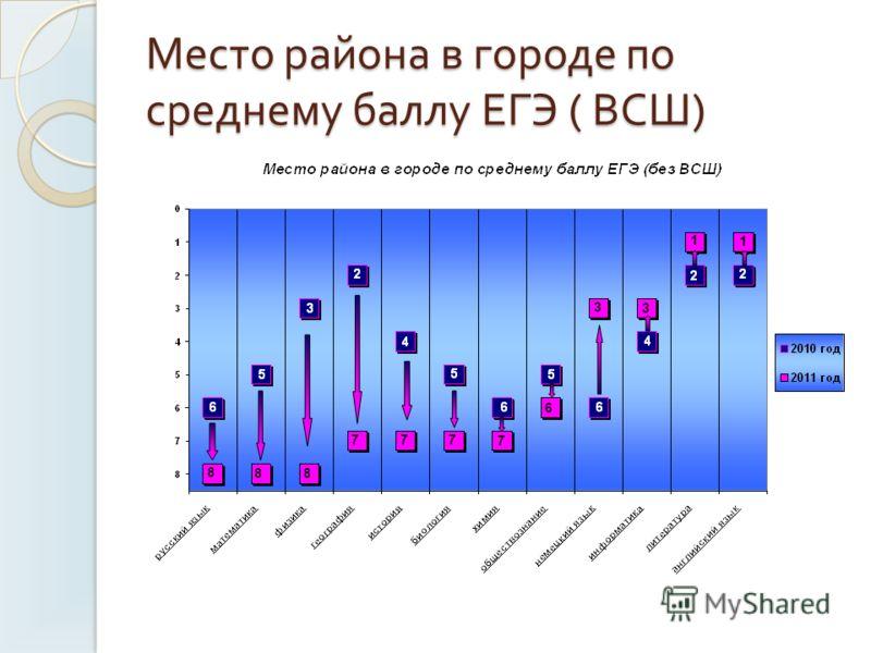 Место района в городе по среднему баллу ЕГЭ ( ВСШ )