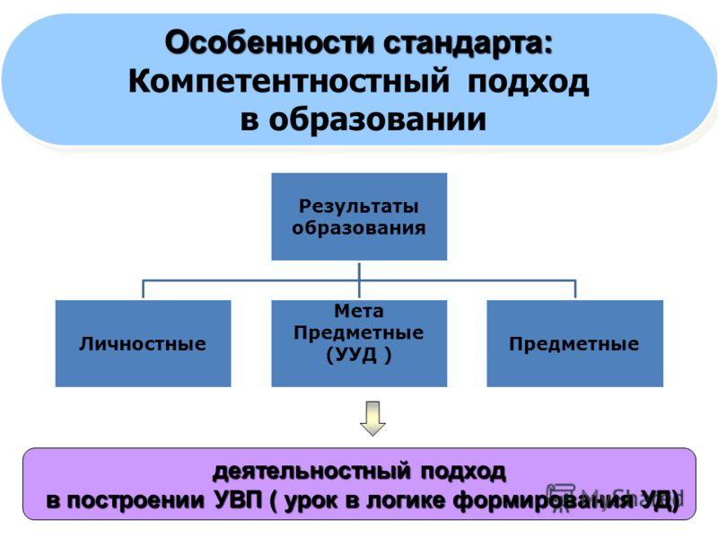 5 Результаты образования Личностные Мета Предметные (УУД ) Предметные деятельностный подход в построении УВП ( урок в логике формирования УД) в построении УВП ( урок в логике формирования УД) Особенности стандарта: Компетентностный подход в образован