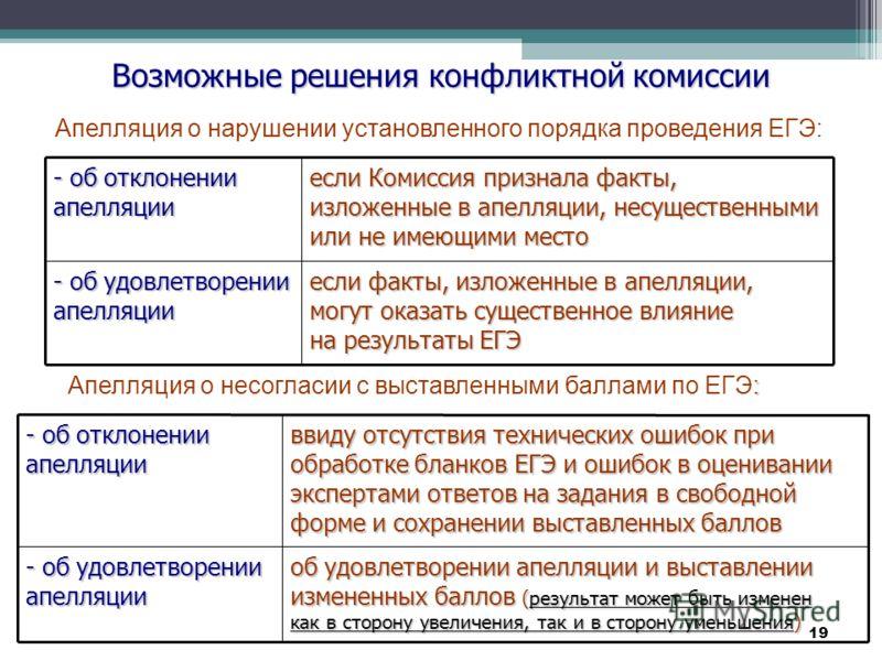 19 Возможные решения конфликтной комиссии Апелляция о нарушении установленного порядка проведения ЕГЭ: - об отклонении апелляции если Комиссия признала факты, изложенные в апелляции, несущественными или не имеющими место - об удовлетворении апелляции