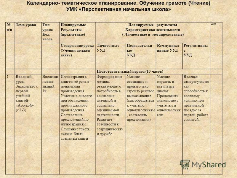 Календарно-Тематическое Планирование По Географии 6 Класс По Фгос