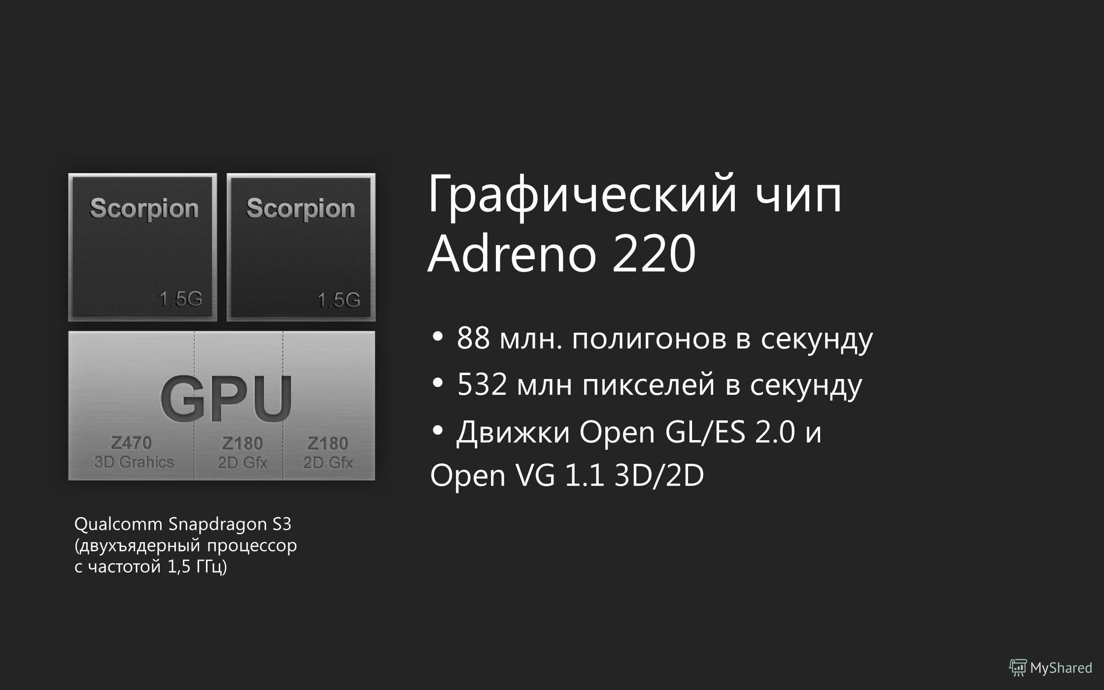 Графический чип Adreno 220 88 млн. полигонов в секунду 532 млн пикселей в секунду Движки Open GL/ES 2.0 и Open VG 1.1 3D/2D Qualcomm Snapdragon S3 (двухъядерный процессор c частотой 1,5 ГГц)