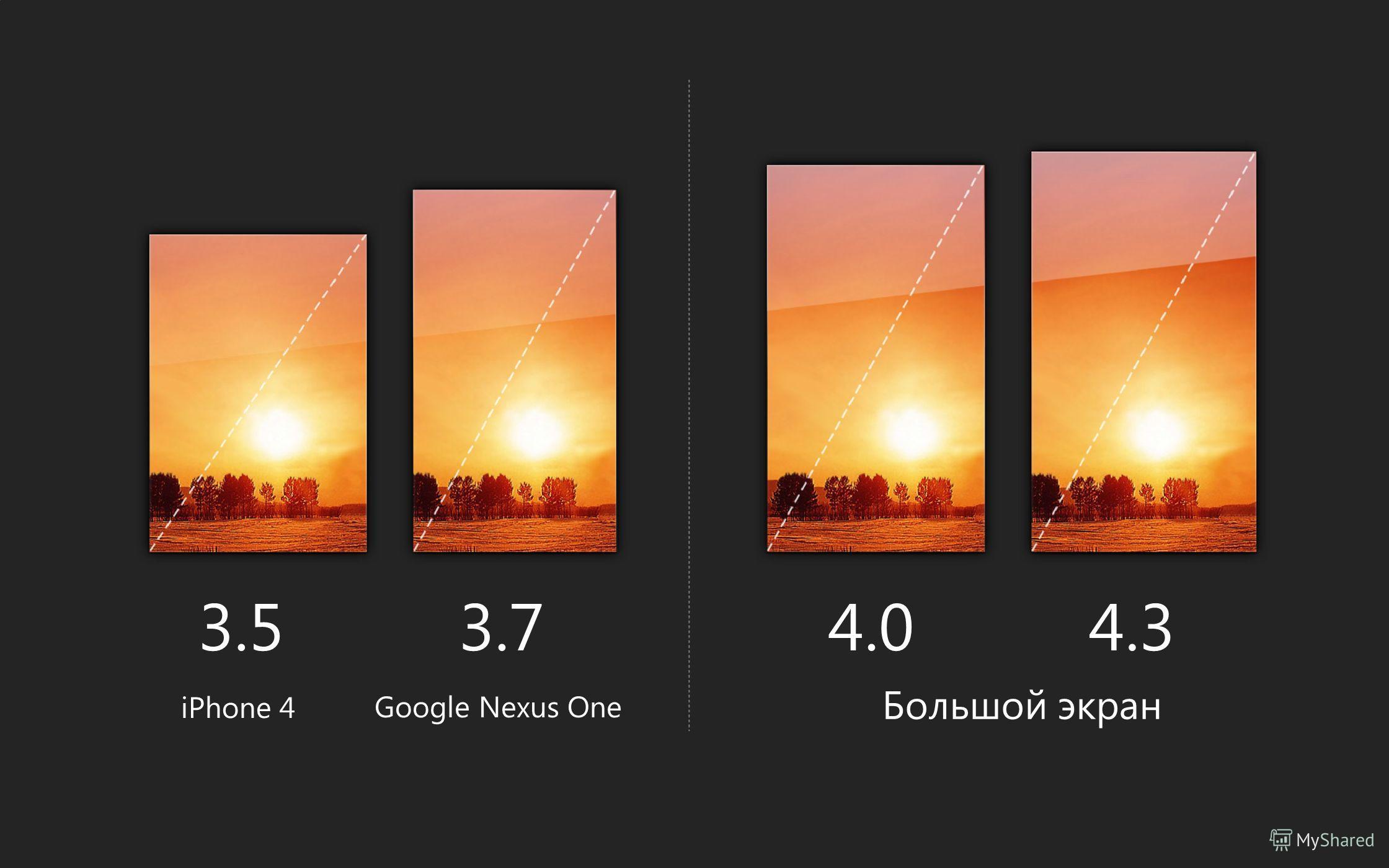 3.5 iPhone 4 3.7 Google Nexus One 4.0 Большой экран 4.3