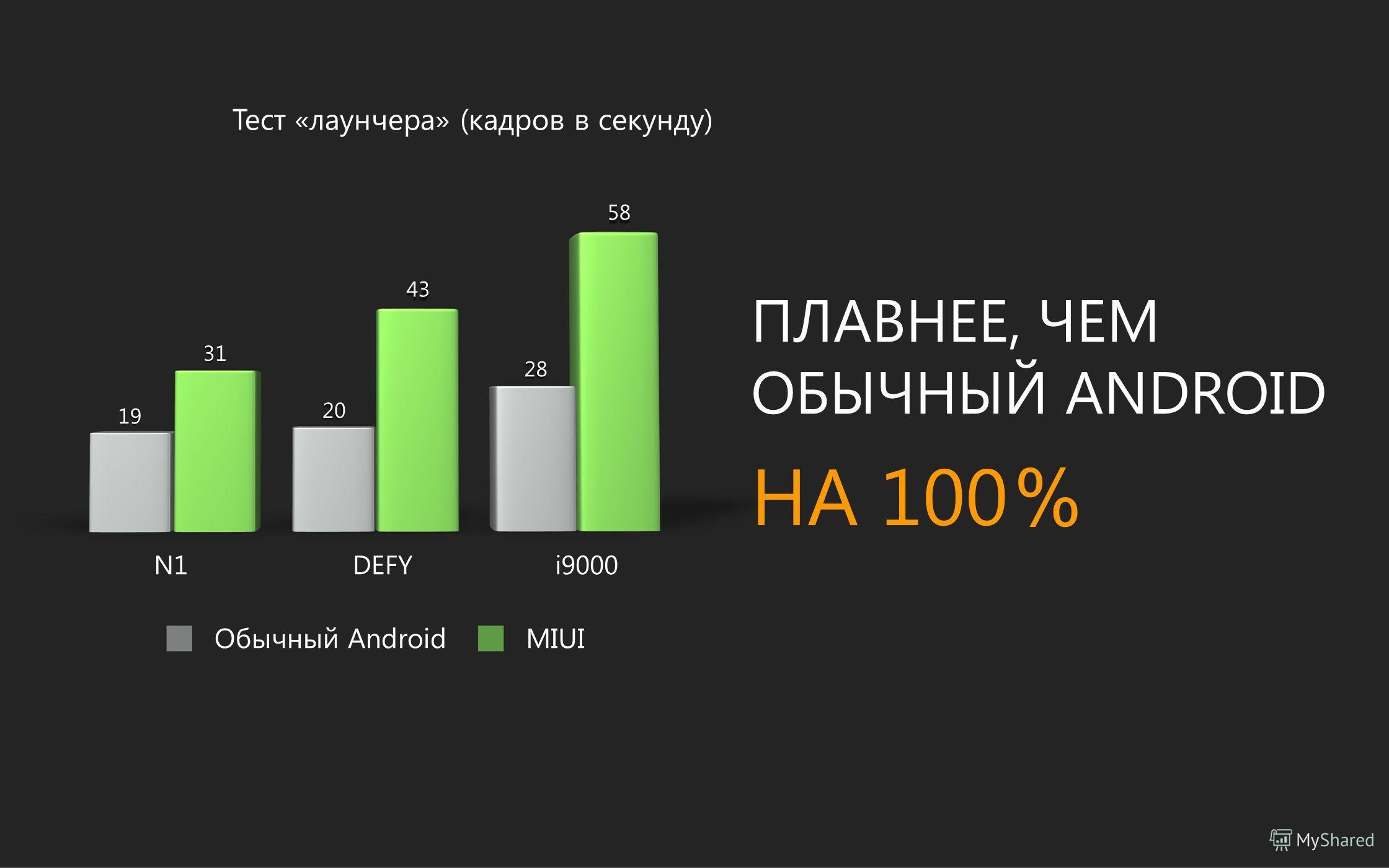 Тест «лаунчера» (кадров в секунду) 58 43 19 31 20 28 ПЛАВНЕЕ, ЧЕМ ОБЫЧНЫЙ ANDROID НА 100 N1DEFY Обычный Android i9000 MIUI