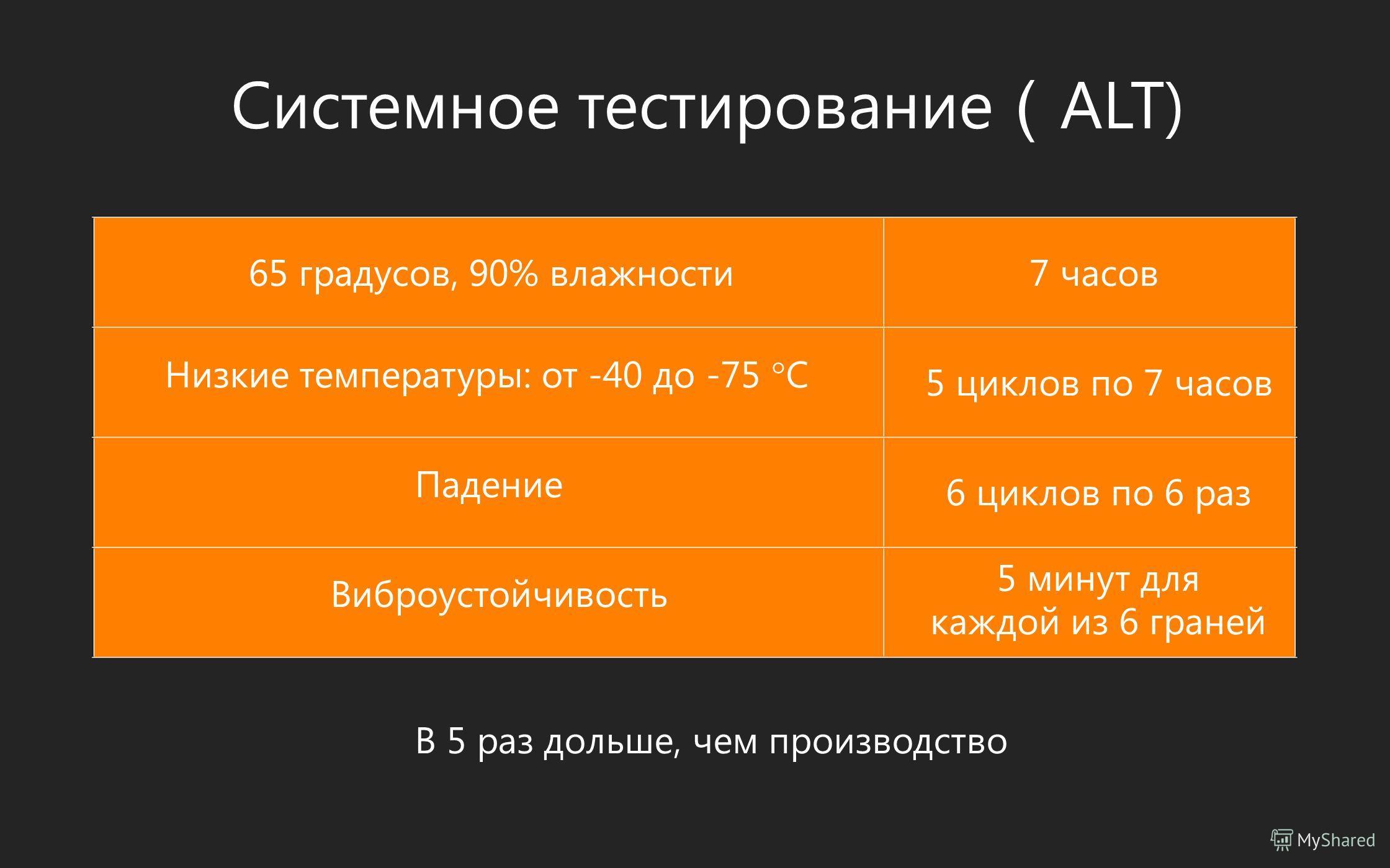 Системное тестирование ALT) 65 градусов, 90% влажности Низкие температуры: от -40 до -75 С Падение Виброустойчивость В 5 раз дольше, чем производство 7 часов 5 циклов по 7 часов 6 циклов по 6 раз 5 минут для каждой из 6 граней