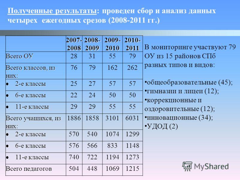 Полученные результаты: проведен сбор и анализ данных четырех ежегодных срезов (2008-2011 гг.) 2007- 2008 2008- 2009 2009- 2010 2010- 2011 Всего ОУ 28315579 Всего классов, из них: 7679162262 2-е классы 2-е классы 252757 6-е классы 6-е классы 222450 11