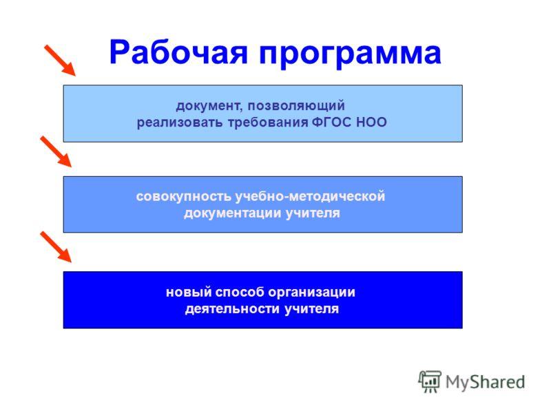 Рабочая программа документ, позволяющий реализовать требования ФГОС НОО совокупность учебно-методической документации учителя новый способ организации деятельности учителя