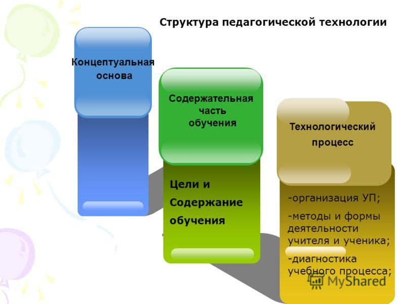 Концептуальная основа Технологический процесс Содержательная часть обучения Структура педагогической технологии Цели и Содержание обучения -организация УП; -методы и формы деятельности учителя и ученика; -диагностика учебного процесса;