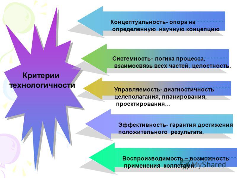 Критерии технологичности Концептуальность- опора на определенную научную концепцию Системность- логика процесса, взаимосвязь всех частей, целостность. Управляемость- диагностичность целеполагания, планирования, проектирования… Эффективность- гарантия