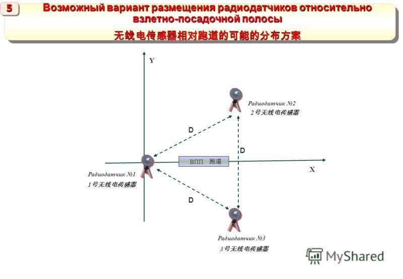 Радиодатчик 3 Радиодатчик 1 Радиодатчик 2 D D D Х Y ВПП Возможный вариант размещения радиодатчиков относительно взлетно-посадочной полосы 5555 5555 1 2 3