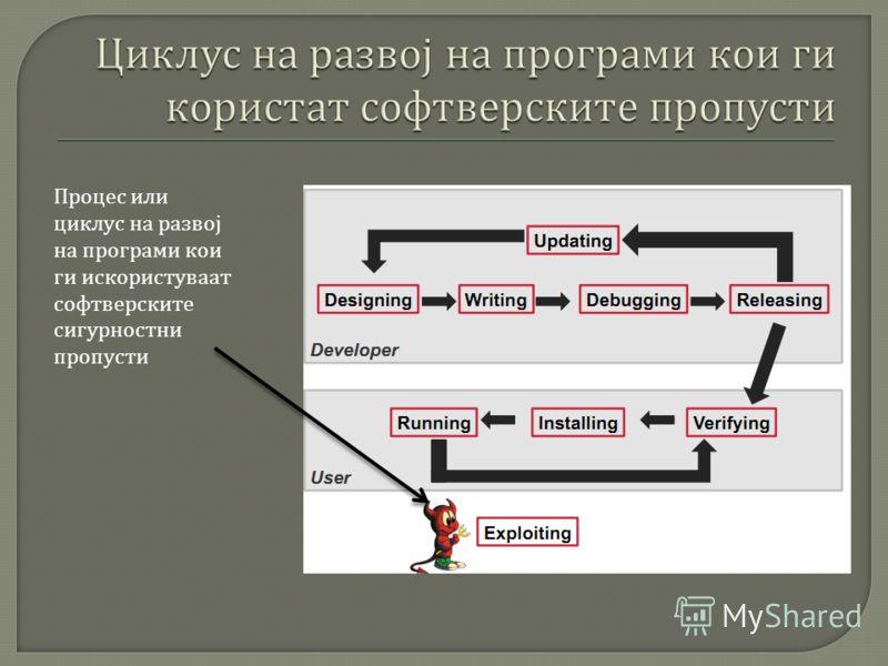 Процес или циклус на развој на програми кои ги искористуваат софтверските сигурностни пропусти