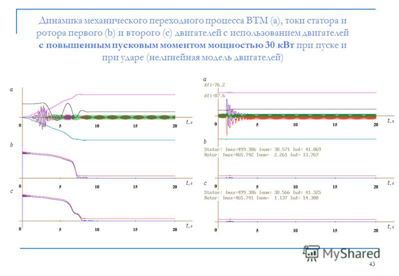 43 Динамика механического переходного процесса ВТМ (a), токи статора и ротора первого (b) и второго (c) двигателей с использованием двигателей с повышенным пусковым моментом мощностью 30 кВт при пуске и при ударе (нелинейная модель двигателей)