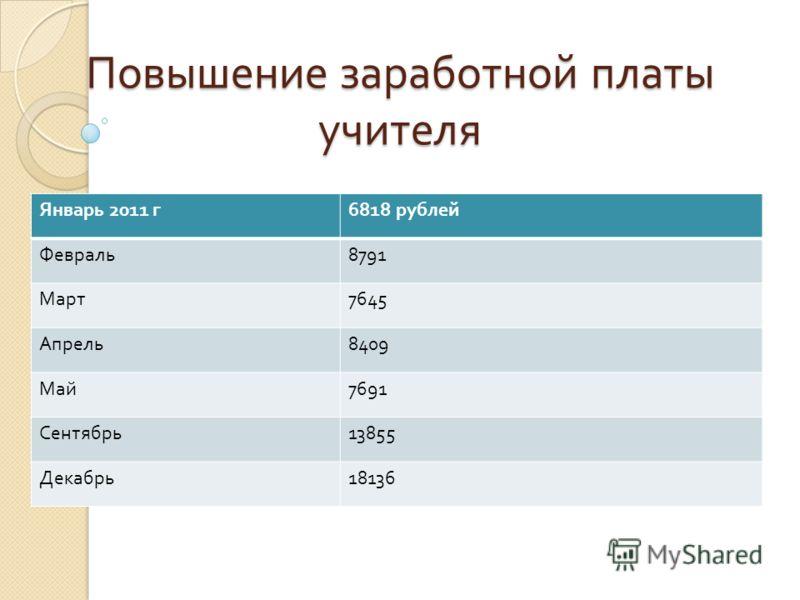 Повышение заработной платы учителя Январь 2011 г 6818 рублей Февраль 8791 Март 7645 Апрель 8409 Май 7691 Сентябрь 13855 Декабрь 18136