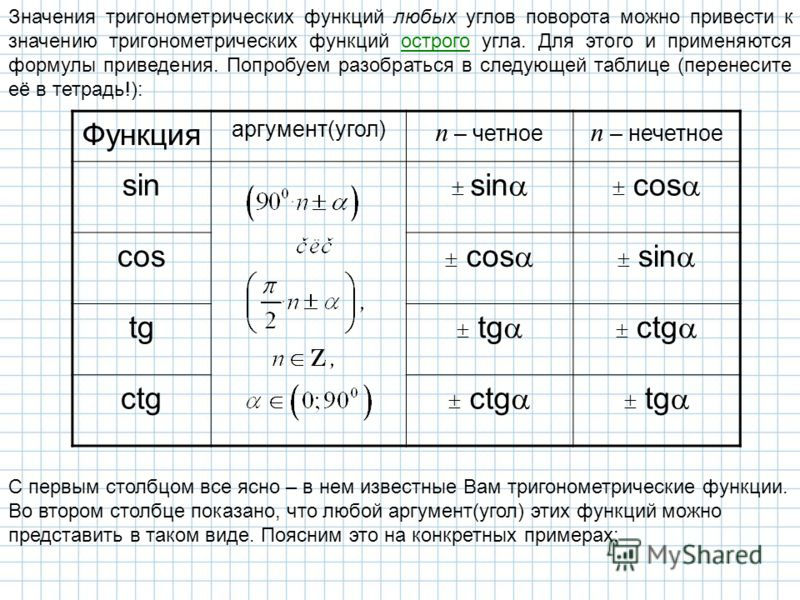 Значения тригонометрических функций любых углов поворота можно привести к значению тригонометрических функций острого угла. Для этого и применяются формулы приведения. Попробуем разобраться в следующей таблице (перенесите её в тетрадь!): Функция аргу