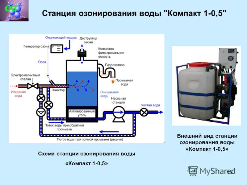 15 Станция озонирования воды Компакт 1-0,5 Схема станции озонирования воды «Компакт 1-0,5» Внешний вид станции озонирования воды «Компакт 1-0,5»