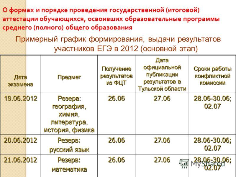 О формах и порядке проведения государственной ( итоговой ) аттестации обучающихся, освоивших образовательные программы среднего ( полного ) общего образования Примерный график формирования, выдачи результатов участников ЕГЭ в 2012 (основной этап) Дат