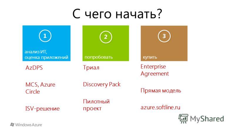 C чего начать? попробовать купить анализ ИТ, оценка приложений 1 1 2 2 3 3 AzDPS MCS, Azure Circle ISV-решение Триал Discovery Pack Пилотный проект Enterprise Agreement Прямая модель azure.softline.ru