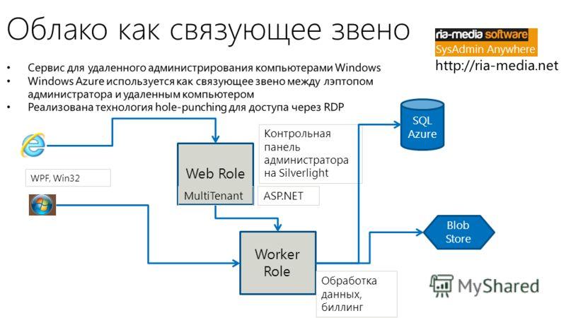 Облако как связующее звено Worker Role Обработка данных, биллинг SQL Azure Blob Store Web Role ASP.NET Контрольная панель администратора на Silverlight MultiTenant WPF, Win32
