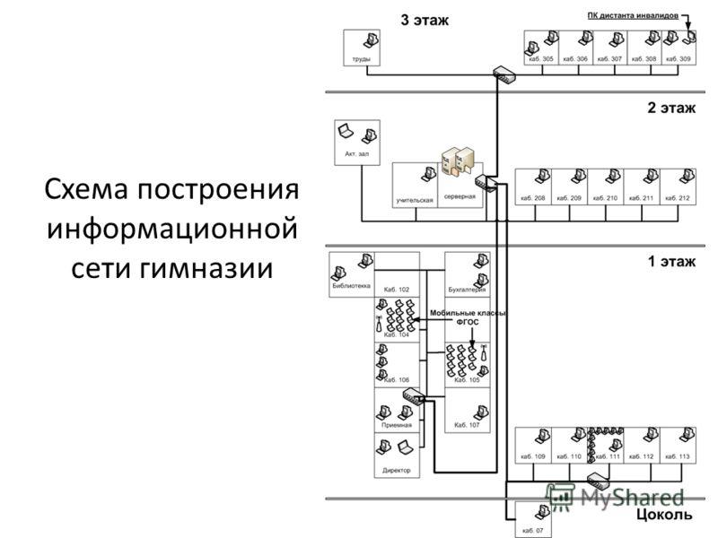 Схема построения информационной сети гимназии