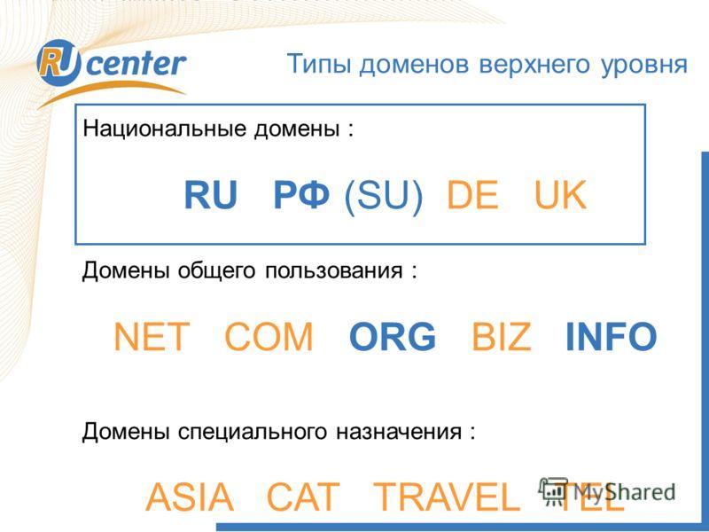 Типы доменов верхнего уровня Национальные домены : RU РФ (SU) DE UK Домены общего пользования : NET COM ORG BIZ INFO Домены специального назначения : ASIA CAT TRAVEL TEL