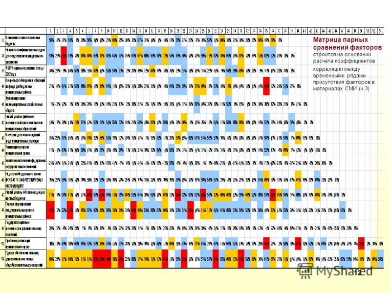 11 Легенда численное значение в ячейках матрицы - коэффициент корреляции (КК) в процентном выражении - КК лежит в диапазоне 80%-100% - КК лежит в диапазоне 65%-80% - КК лежит в диапазоне 50%-65% Матрица парных сравнений факторов строится на основании