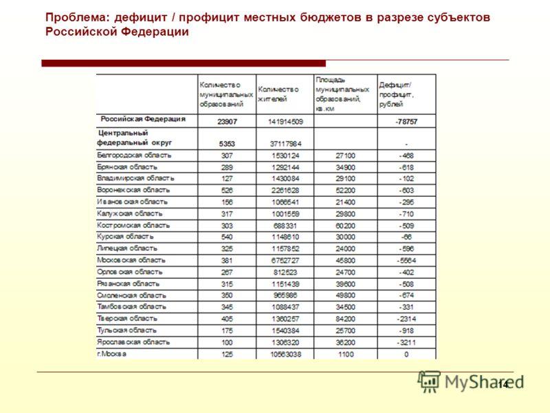 13 На основе данных Росстата Местный бюджет на 2010 г., % дефицита (-)/профицита(+) к доходу Проблема: дефицит / профицит местных бюджетов в разрезе субъектов Российской Федерации