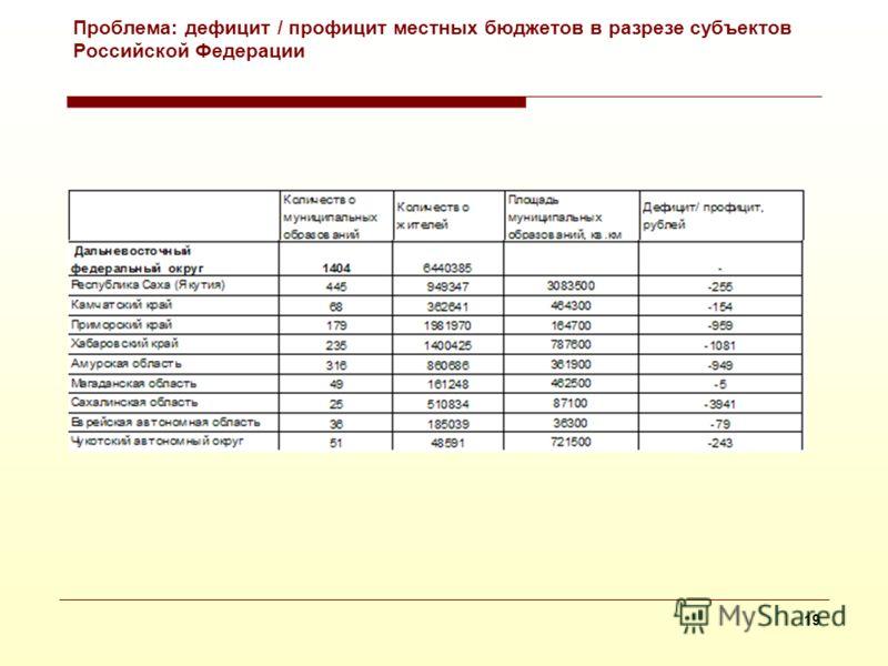 18 Проблема: дефицит / профицит местных бюджетов в разрезе субъектов Российской Федерации