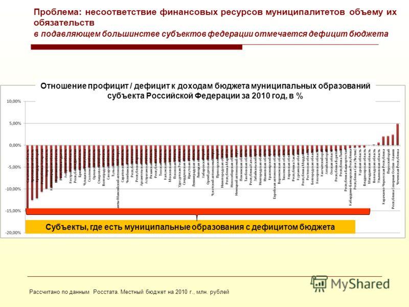 19 Проблема: дефицит / профицит местных бюджетов в разрезе субъектов Российской Федерации
