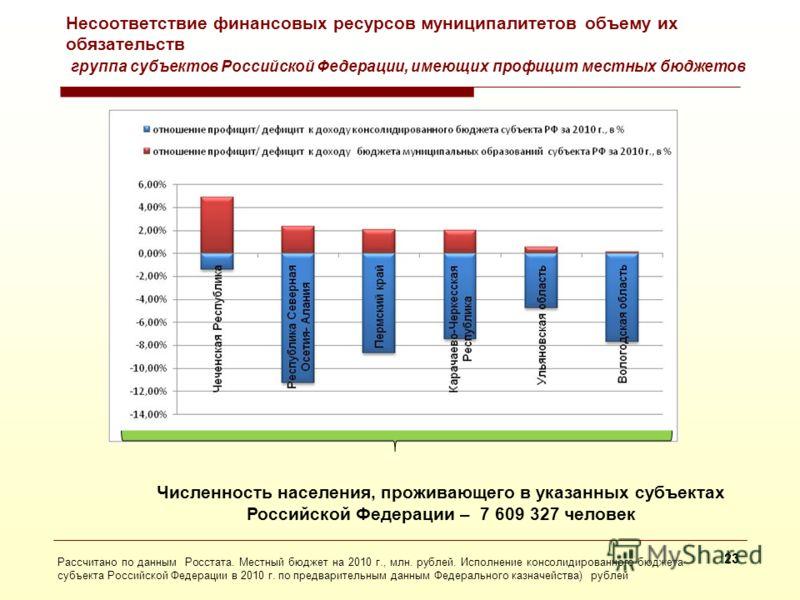 Несоответствие финансовых ресурсов муниципалитетов объему их обязательств группа субъектов Российской Федерации с дефицитом местных бюджетов с учетом наличия дефицита/ профицита консолидированного бюджета Рассчитано по данным Росстата. Местный бюджет