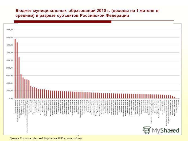 Данные Росстата. Местный бюджет на 2010 г., млн.рублей Бюджет муниципальных образований 2010 г. (расходы на 1 жителя в среднем) в разрезе субъектов Российской Федерации 24