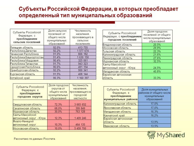 26 Соотношение типов муниципальных образований в разрезе субъектов Российской Федерации Рассчитано по данным Росстата.