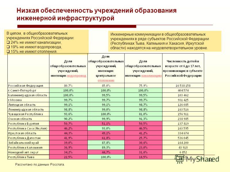 На основе данных Росстата Низкая обеспеченность Высокая обеспеченность Количество муниципальных сельских образований, оборудованных канализацией Республика Северная Осетия - Алания90,40% Мурманская область88,20% Камчатский край82% Ямало-Ненецкий авт.